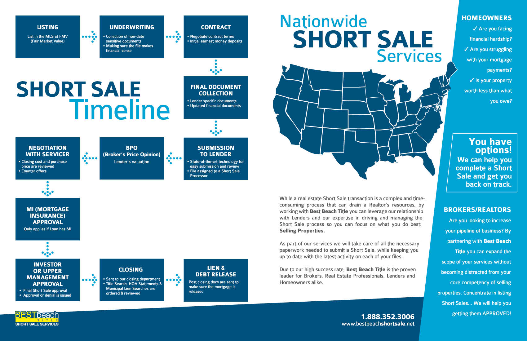 Best Beach Short Sale Brochure Design